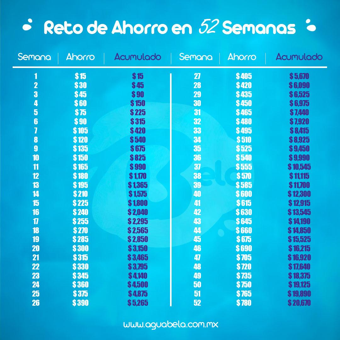 reto de ahorro 52 semanas hasta 20 mil pesos