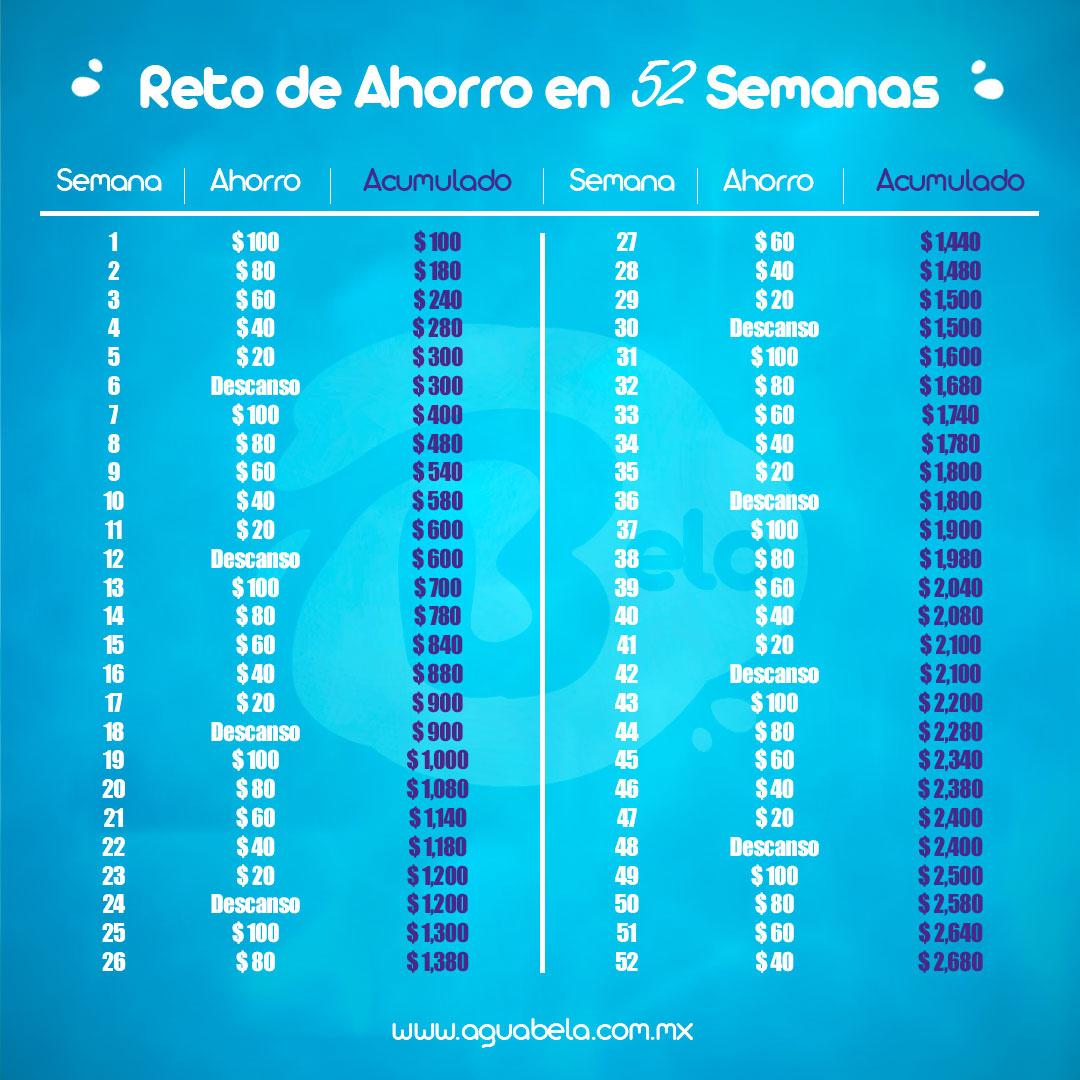reto de ahorro 52 semanas 2680 pesos
